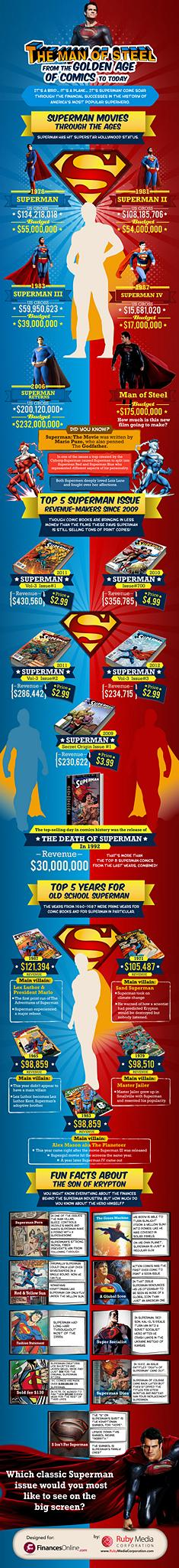 the-man-of-steel-financial-success-of-superman_51b5eeb4ed570