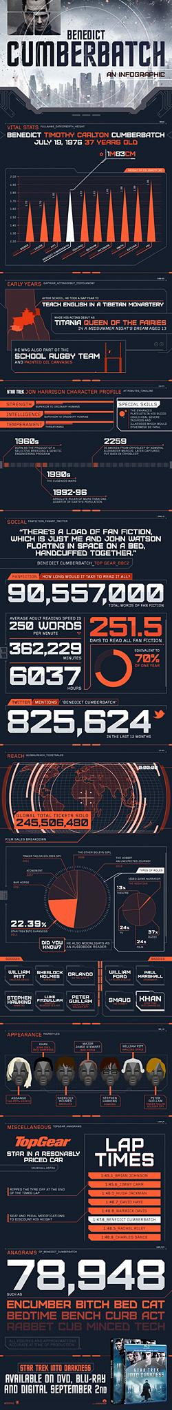 benedict-cumberbatch--an-infographic_5225a0d22c618