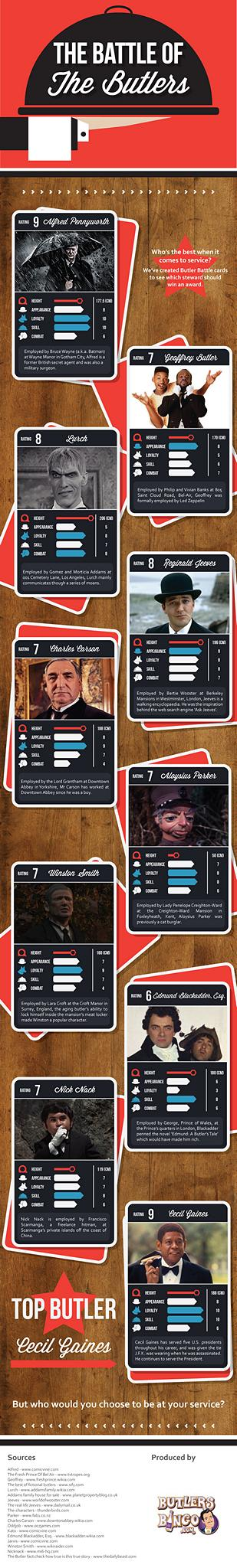 battle-of-the-butlers-infographic_525bdbf00b83e