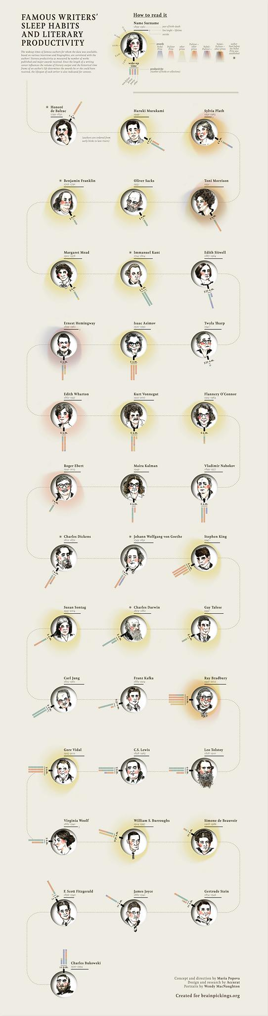Literary-productivity-of-famous-writers-infographic