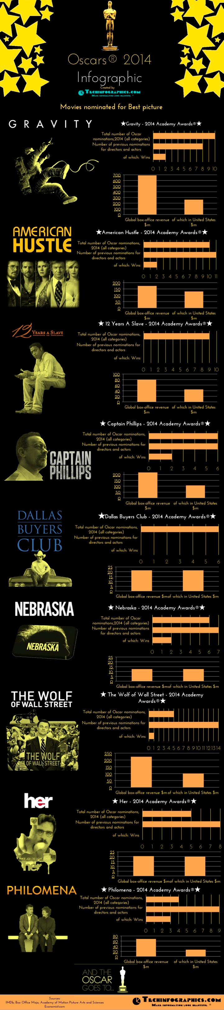 movie-academy-awards-2014-infographic--9-oscar-nominees-for-the-best-picture_52ee858c73491