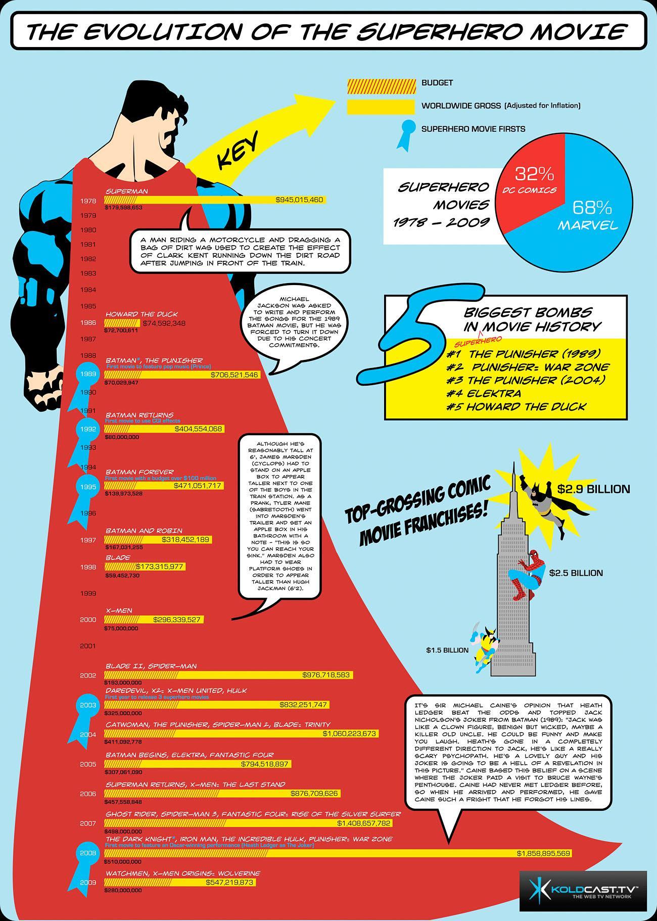 the-evolution-of-the-superhero-movie_50290b07221be